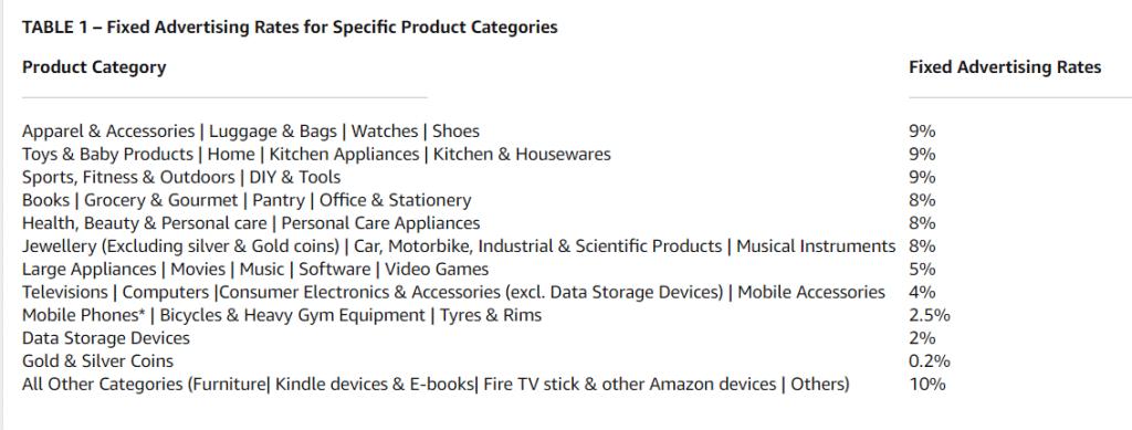 Amazon Associate Affiliate Commissions