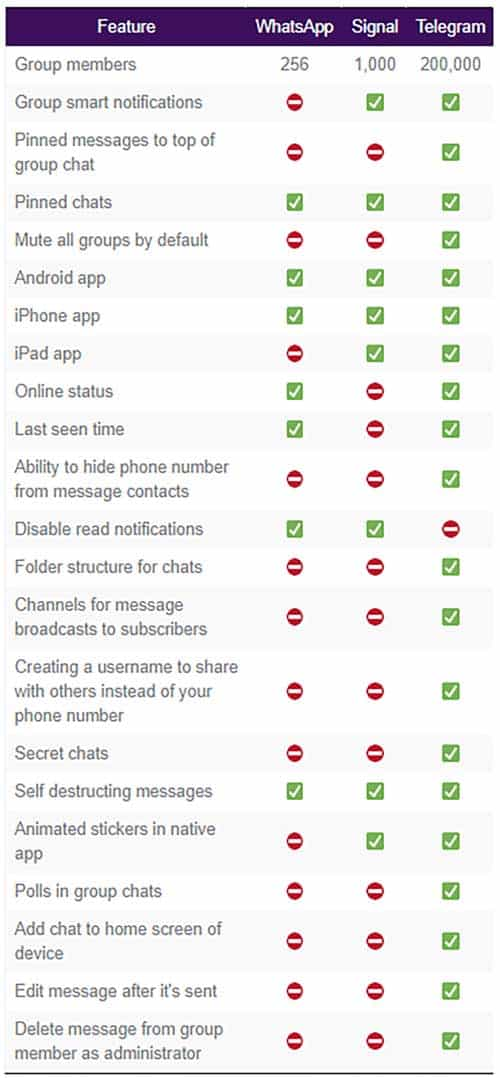WhatsApp vs Telegram vs Signal comparison table